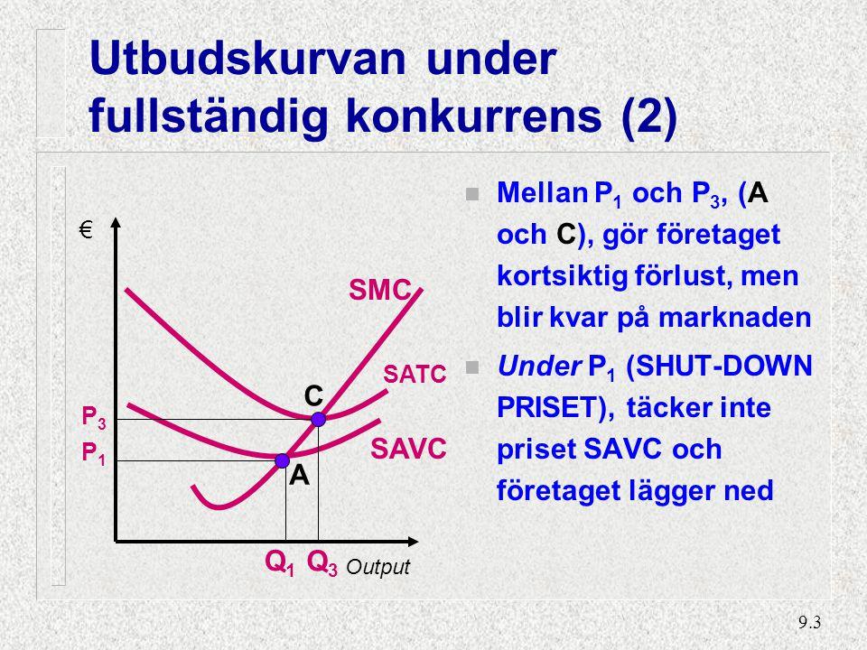 Utbudskurvan under fullständig konkurrens (3)