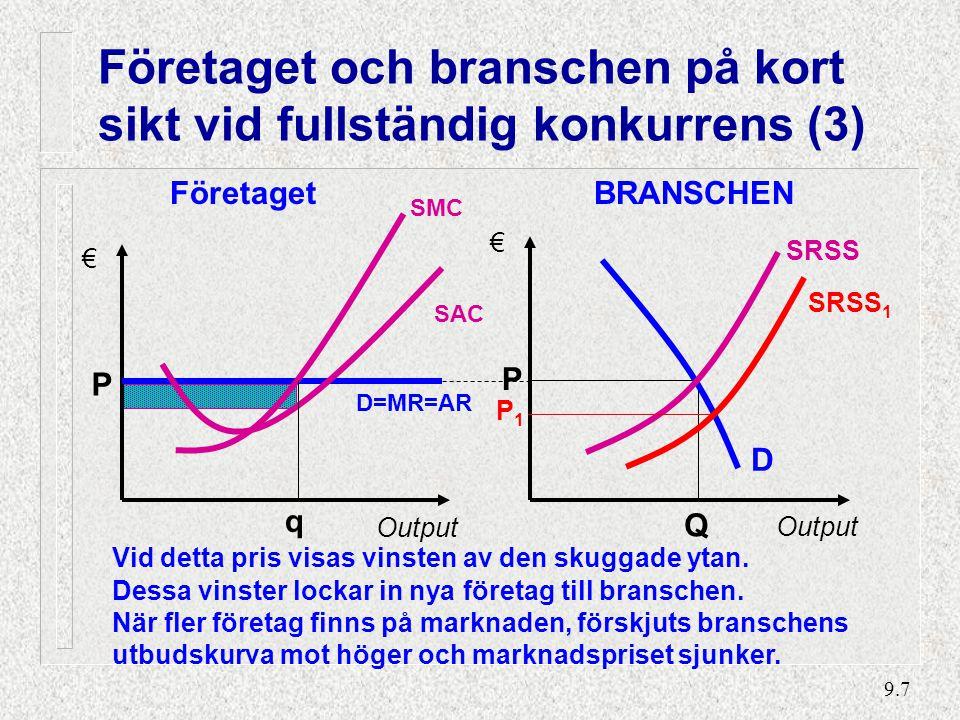 Långsiktig jämvikt Företaget BRANSCHEN P* q* Q P* D SRSS € € Output
