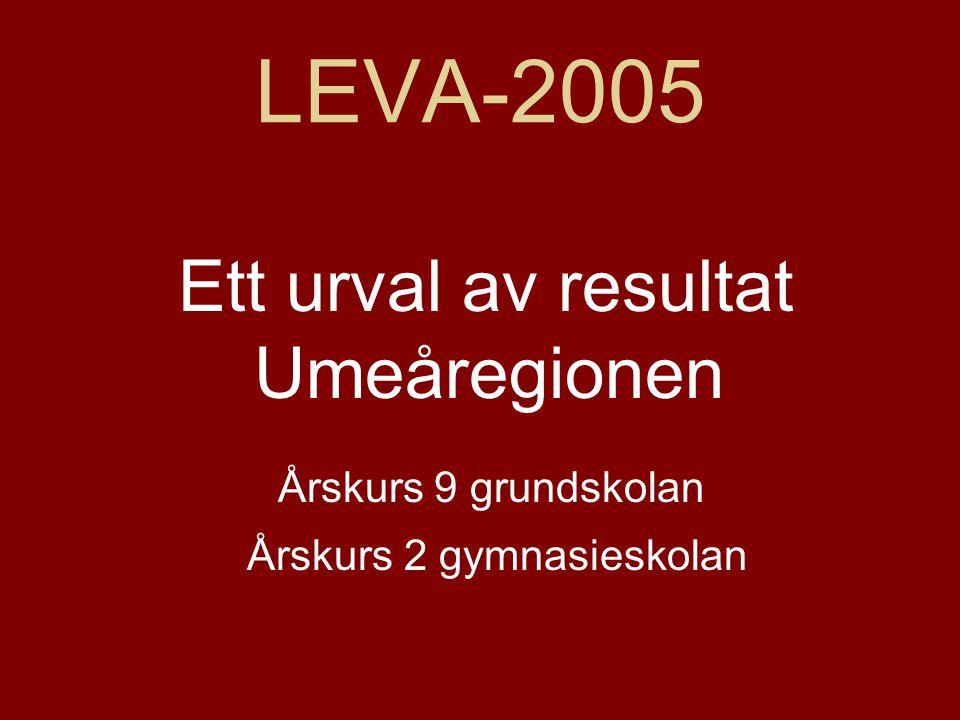 LEVA-2005 Ett urval av resultat Umeåregionen Årskurs 9 grundskolan
