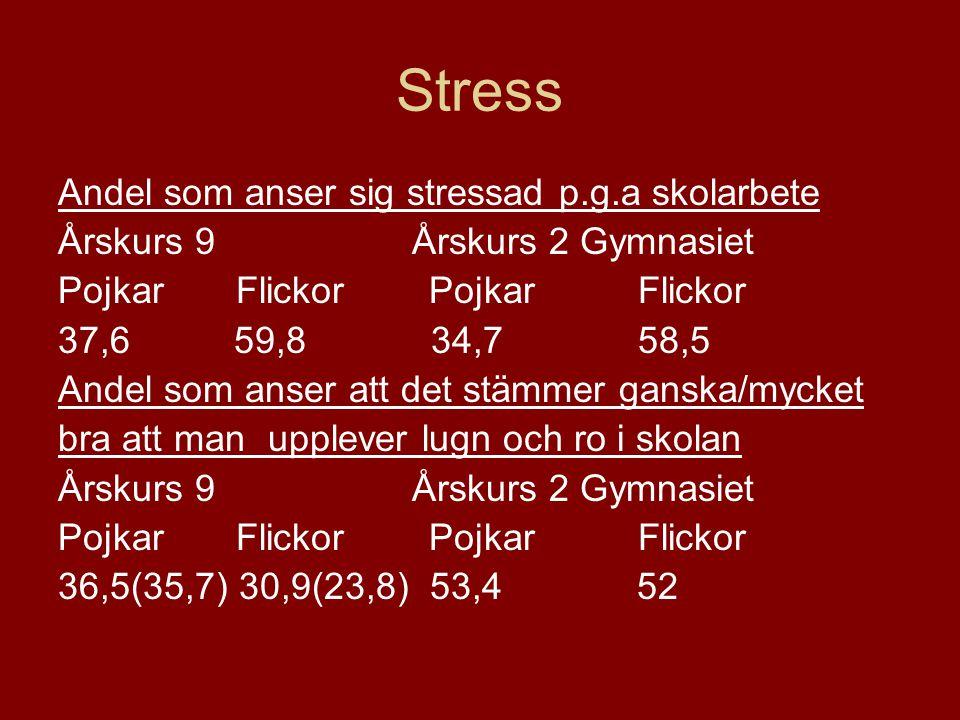 Stress Andel som anser sig stressad p.g.a skolarbete