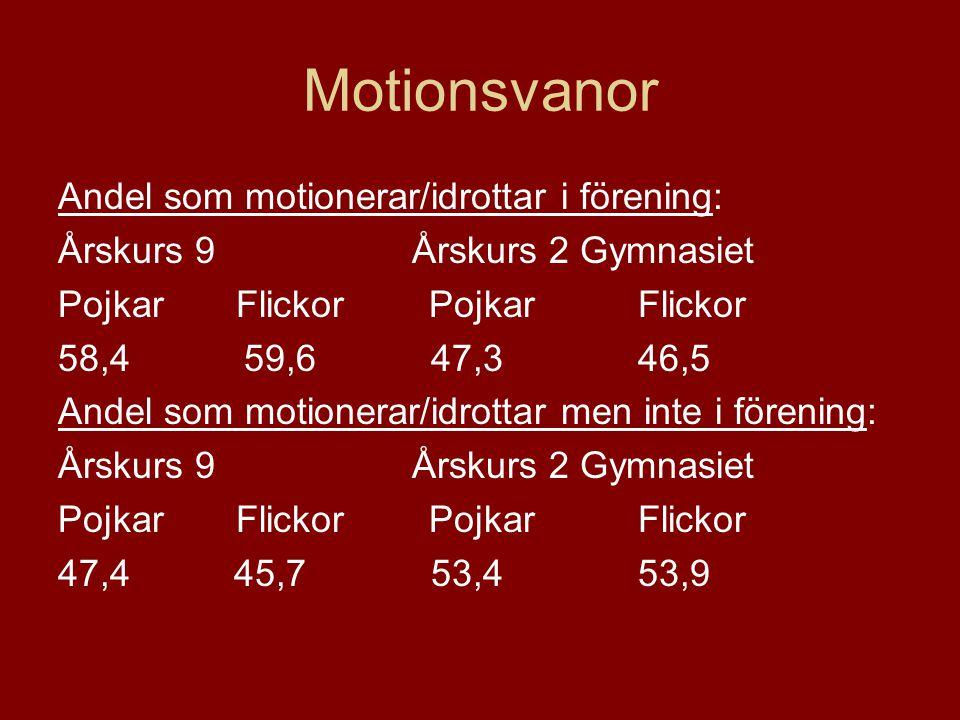 Motionsvanor Andel som motionerar/idrottar i förening: