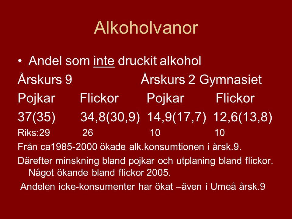 Alkoholvanor Andel som inte druckit alkohol