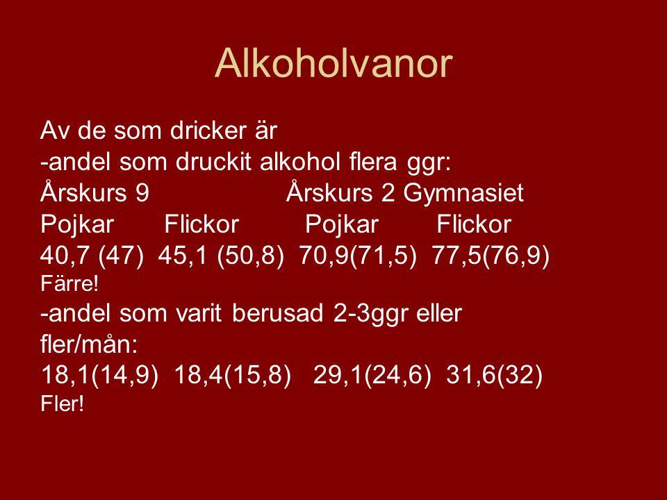 Alkoholvanor Av de som dricker är