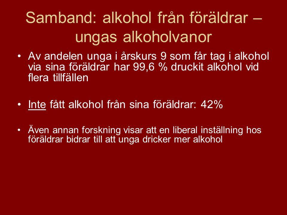Samband: alkohol från föräldrar – ungas alkoholvanor