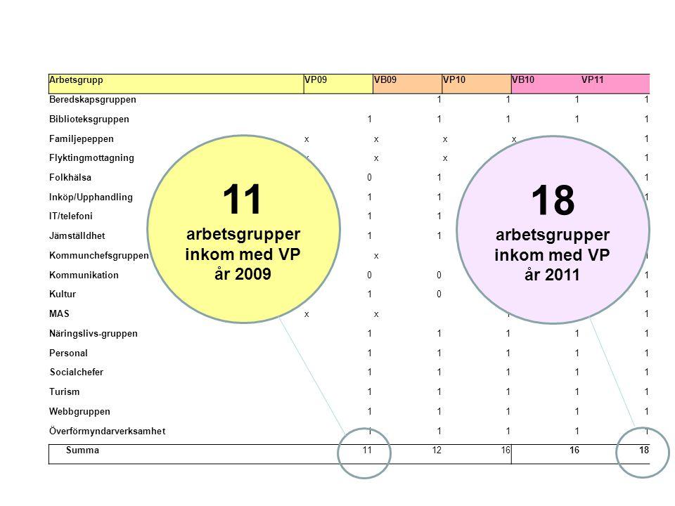 11 arbetsgrupper inkom med VP år 2009