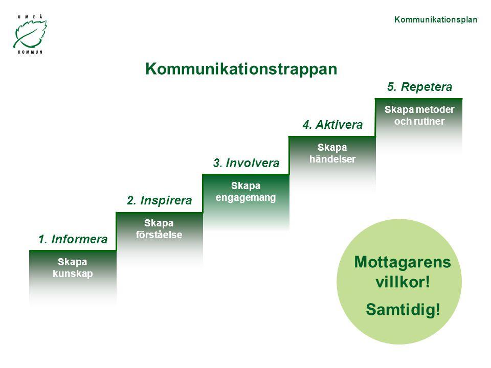 Kommunikationstrappan Skapa metoder och rutiner