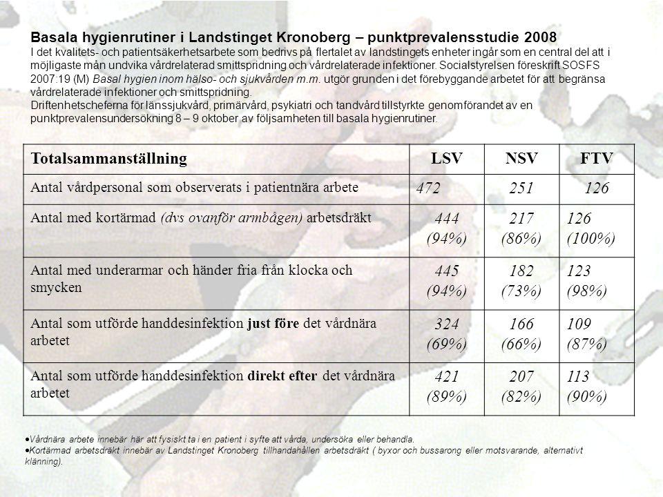 Totalsammanställning LSV NSV FTV 472 251 126 444 (94%) 217 (86%)