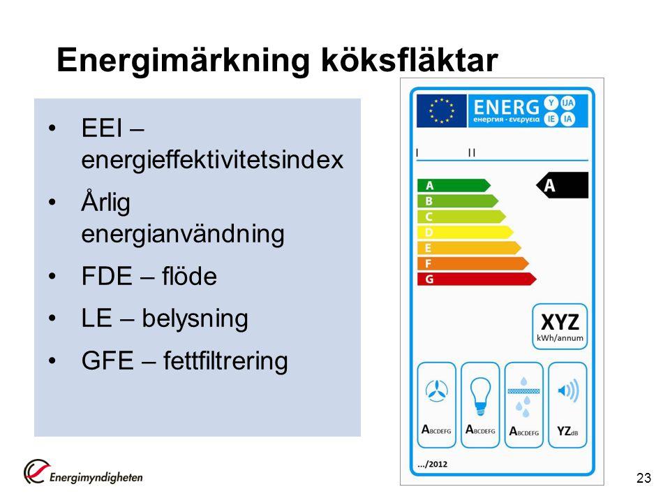 Energimärkning köksfläktar