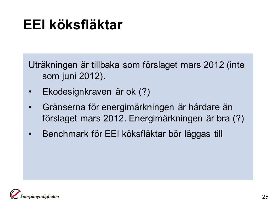 EEI köksfläktar Uträkningen är tillbaka som förslaget mars 2012 (inte som juni 2012). Ekodesignkraven är ok ( )