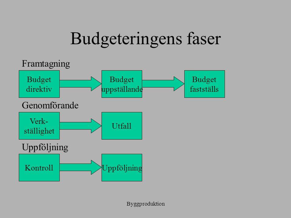 Budgeteringens faser Framtagning Genomförande Uppföljning Budget