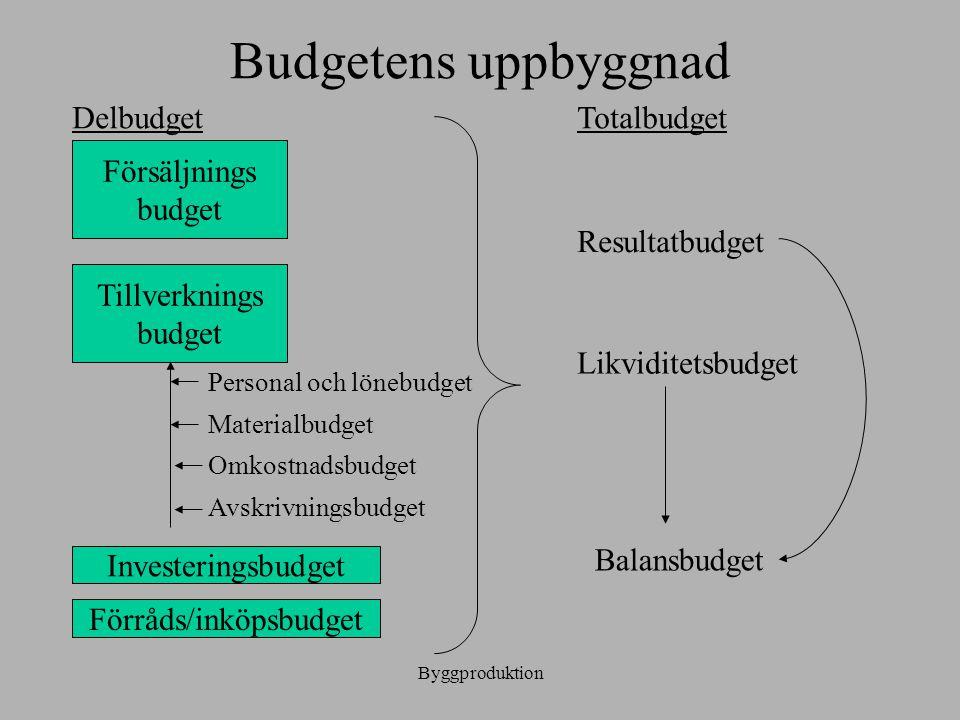 Förråds/inköpsbudget
