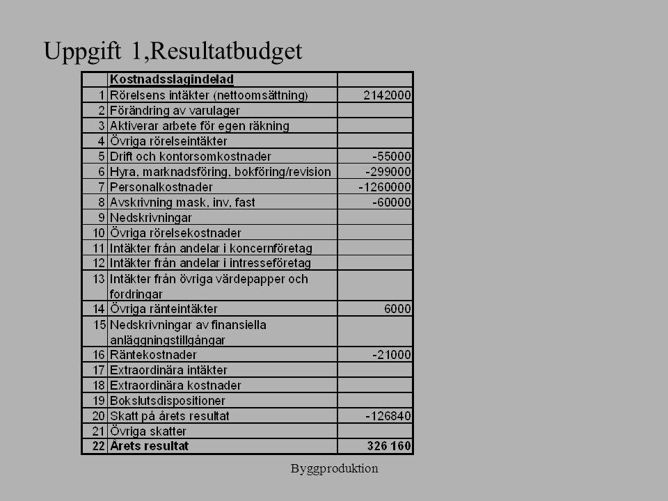 Uppgift 1,Resultatbudget