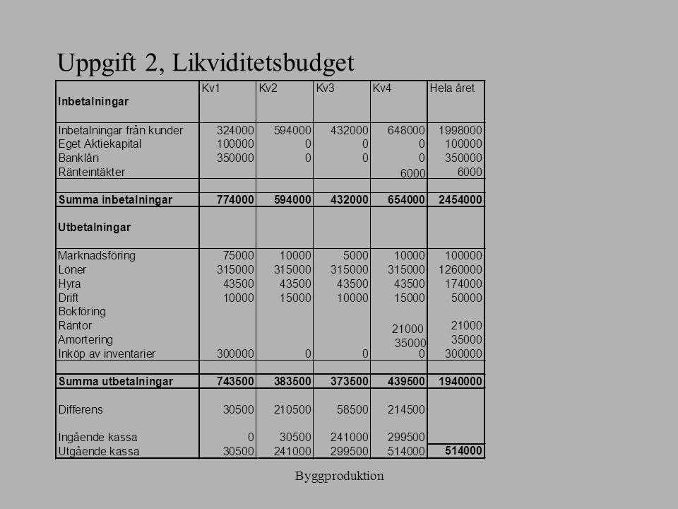 Uppgift 2, Likviditetsbudget