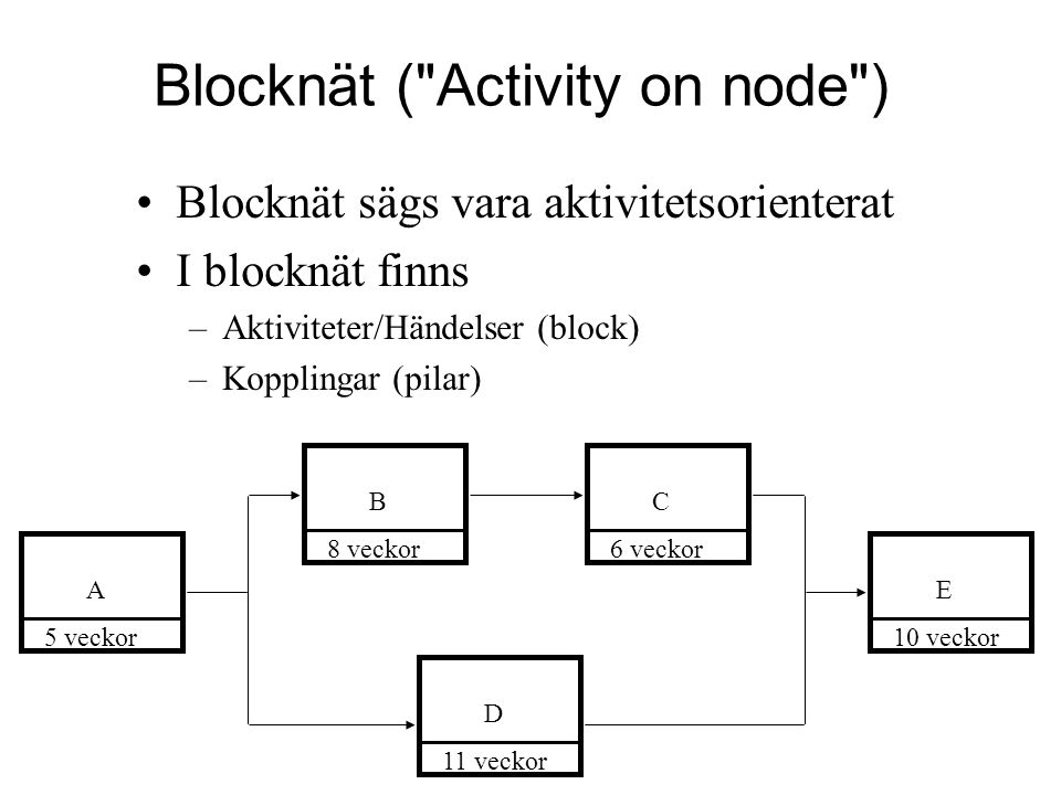 Blocknät ( Activity on node )