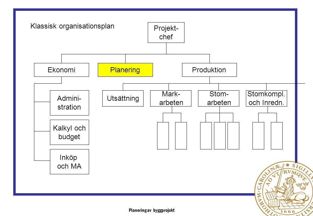 Klassisk organisationsplan