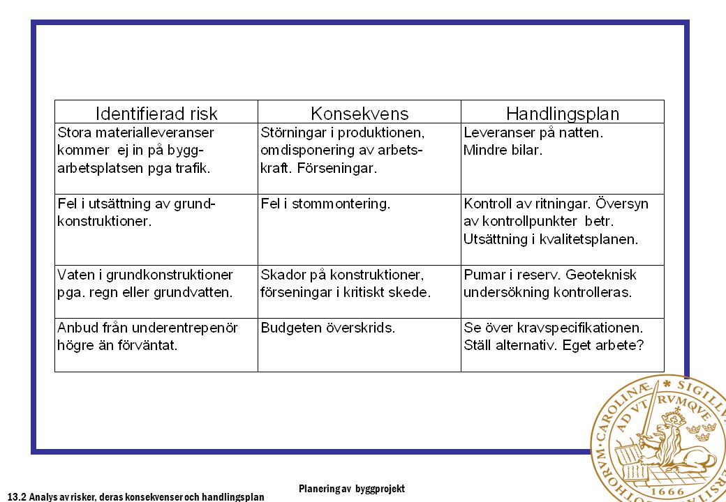 13.2 Analys av risker, deras konsekvenser och handlingsplan
