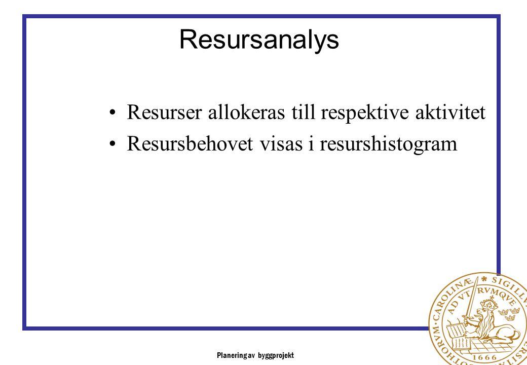 Resursanalys Resurser allokeras till respektive aktivitet