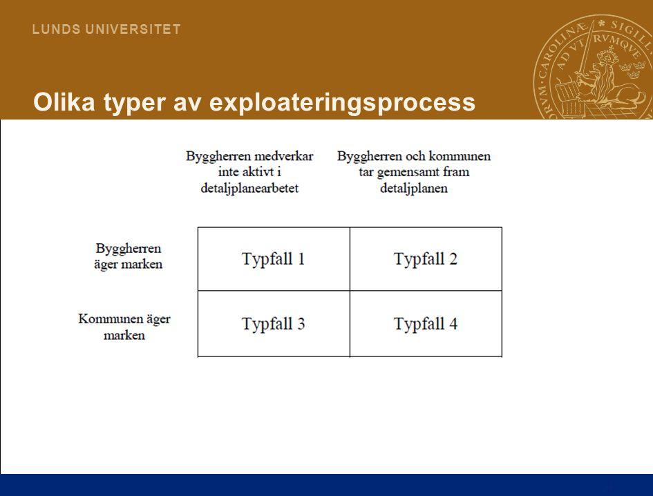 Olika typer av exploateringsprocess