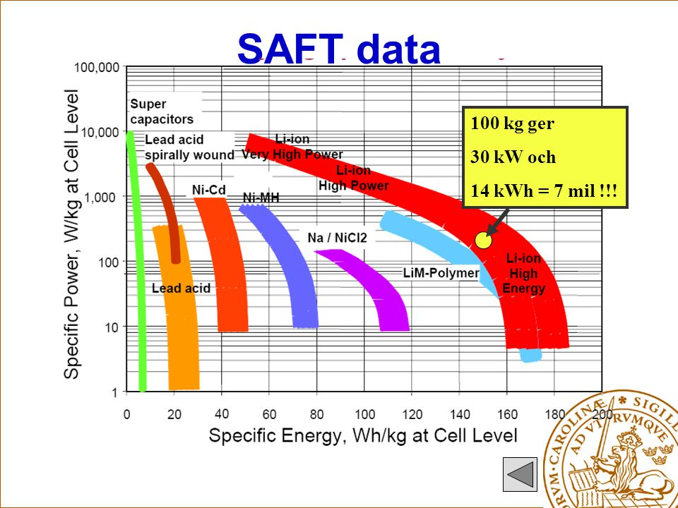 SAFT data 100 kg ger 30 kW och 14 kWh = 7 mil !!!