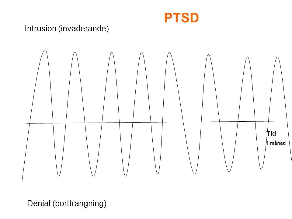 PTSD Intrusion (invaderande) Tid 1 månad Denial (bortträngning)
