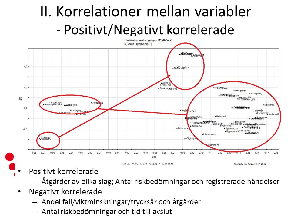 II. Korrelationer mellan variabler - Positivt/Negativt korrelerade