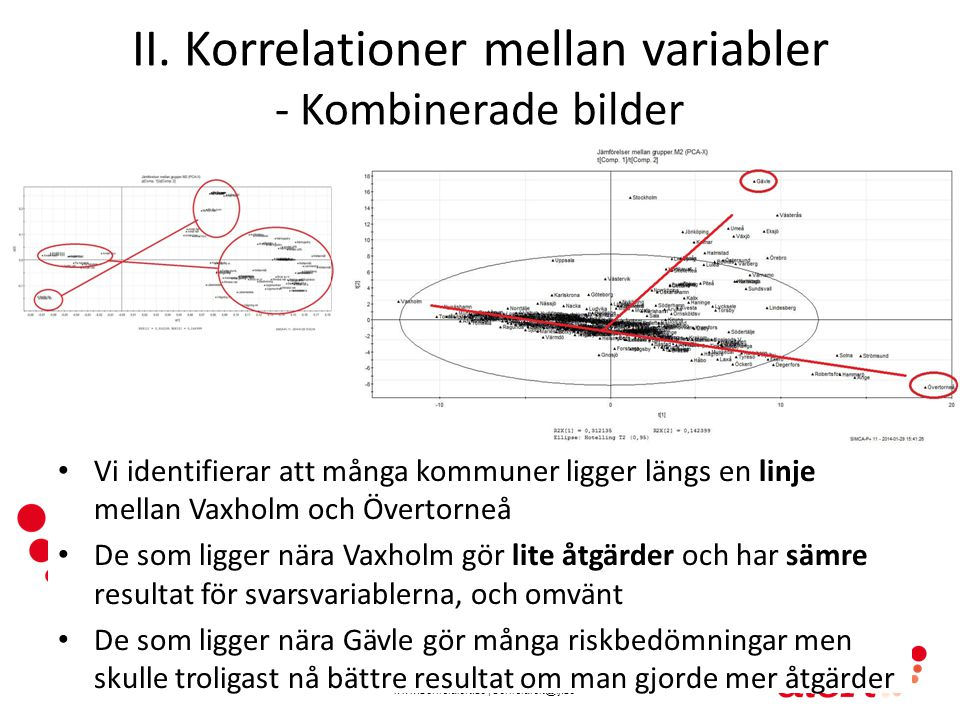 II. Korrelationer mellan variabler - Kombinerade bilder