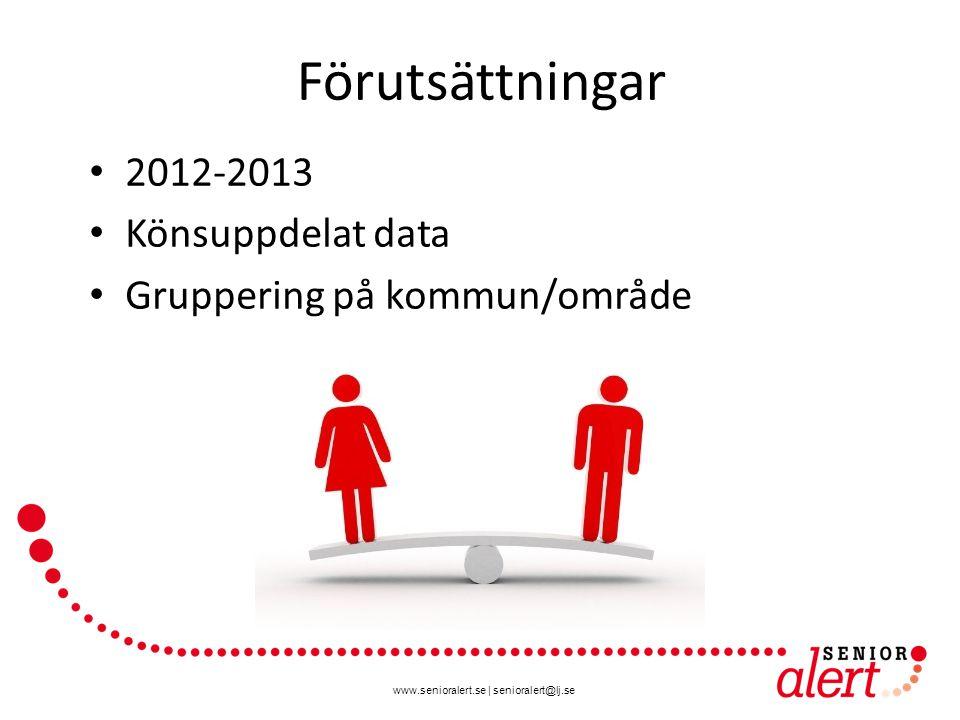 Förutsättningar 2012-2013 Könsuppdelat data
