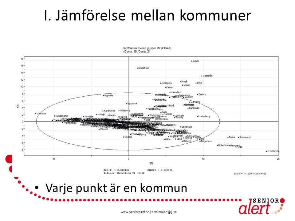 I. Jämförelse mellan kommuner