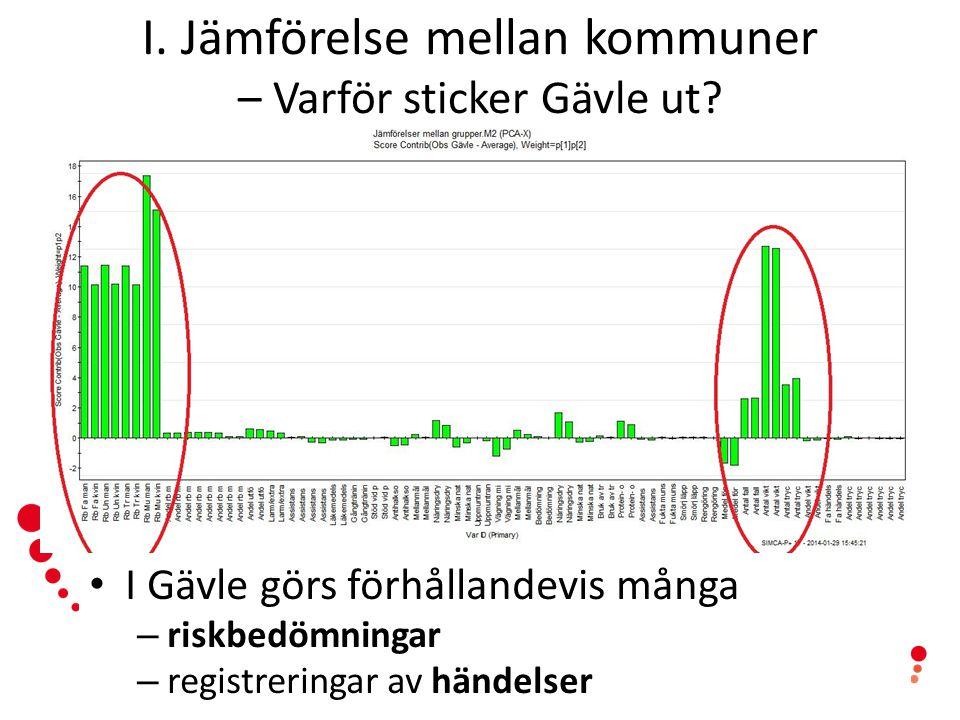 I. Jämförelse mellan kommuner – Varför sticker Gävle ut