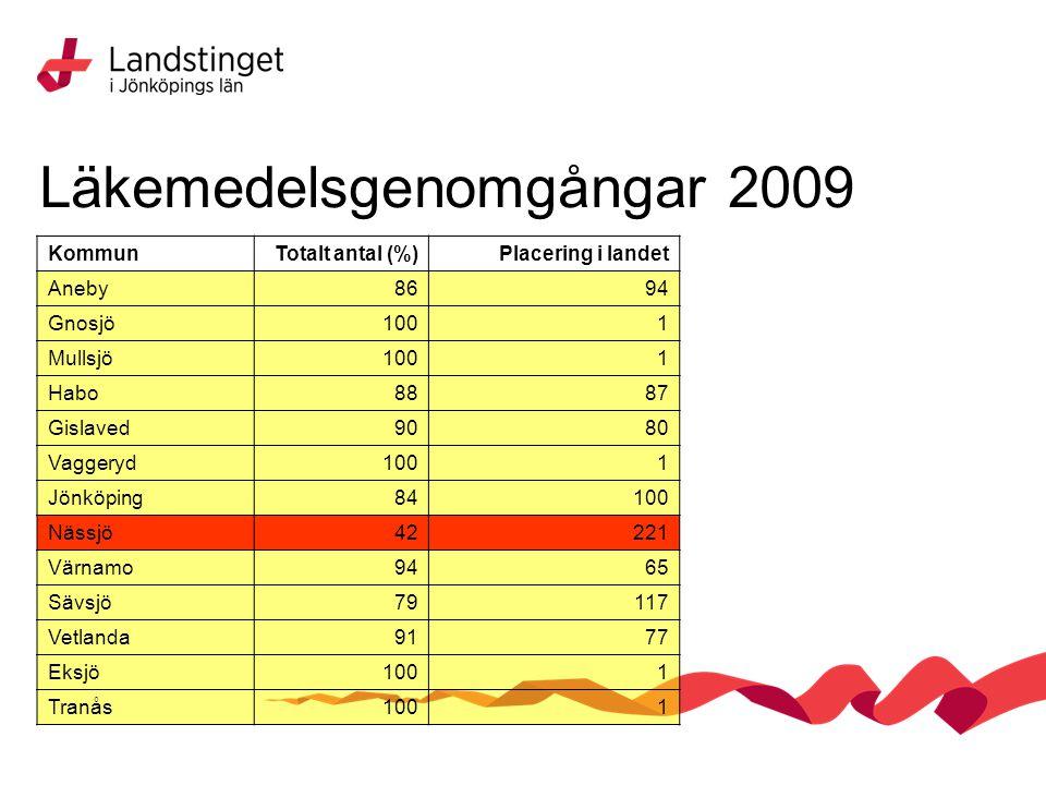 Läkemedelsgenomgångar 2009