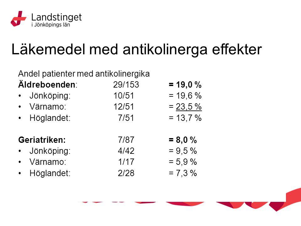 Läkemedel med antikolinerga effekter