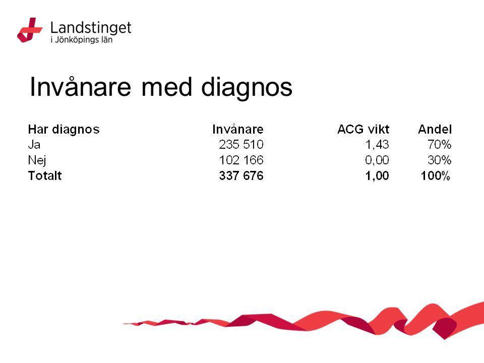 Invånare med diagnos