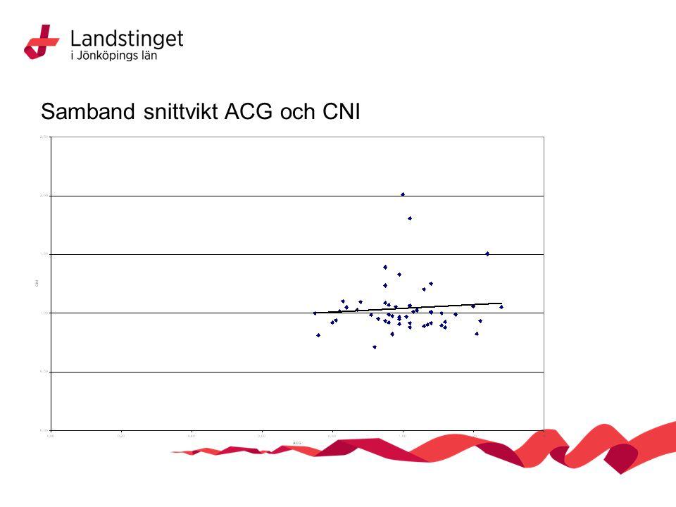 Samband snittvikt ACG och CNI