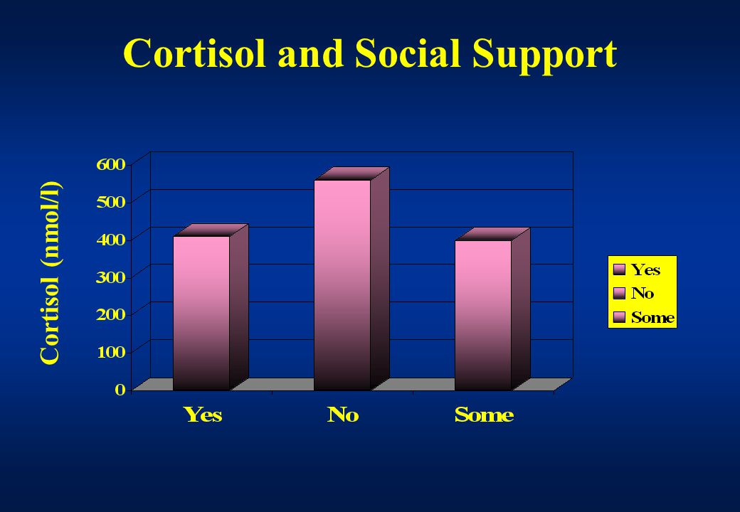 Cortisol and Social Support