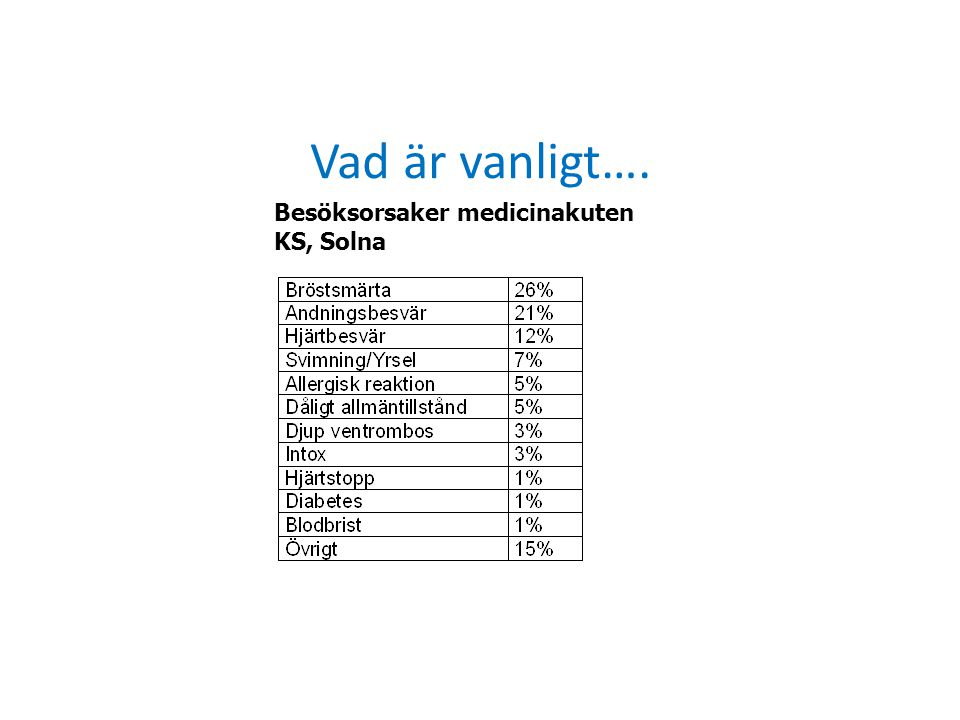 Vad är vanligt…. Besöksorsaker medicinakuten KS, Solna