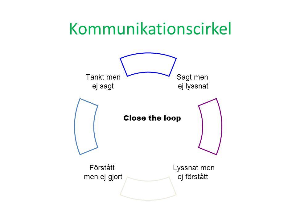 Kommunikationscirkel
