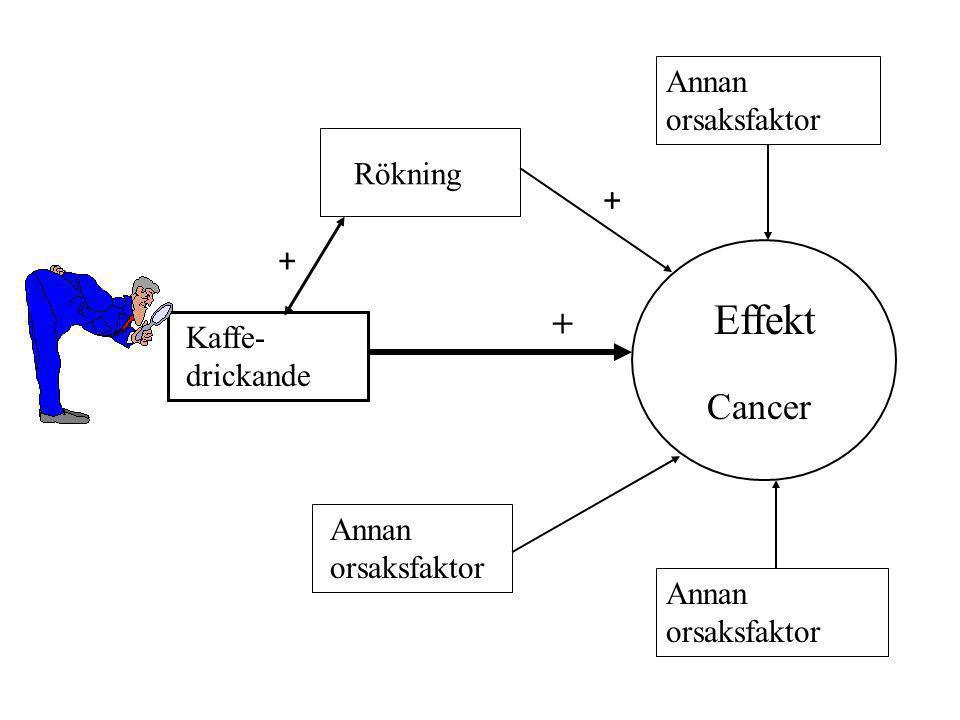 + + + Cancer Annan orsaksfaktor Rökning Effekt Kaffe- drickande Annan