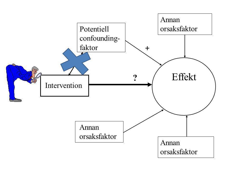 + Annan orsaksfaktor Potentiell confounding- faktor Effekt