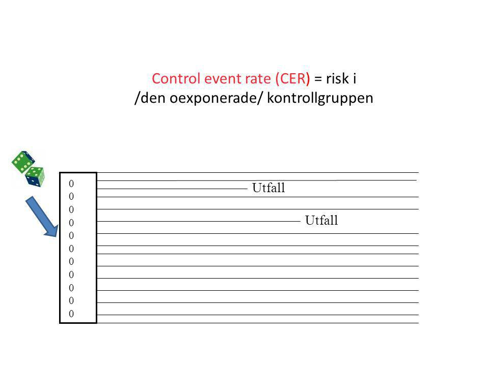 Control event rate (CER) = risk i /den oexponerade/ kontrollgruppen