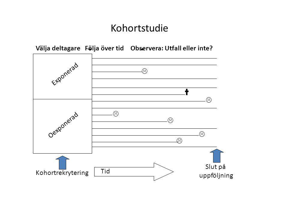 Kohortstudie Välja deltagare Följa över tid Observera: Utfall eller inte Exponerad.  † 
