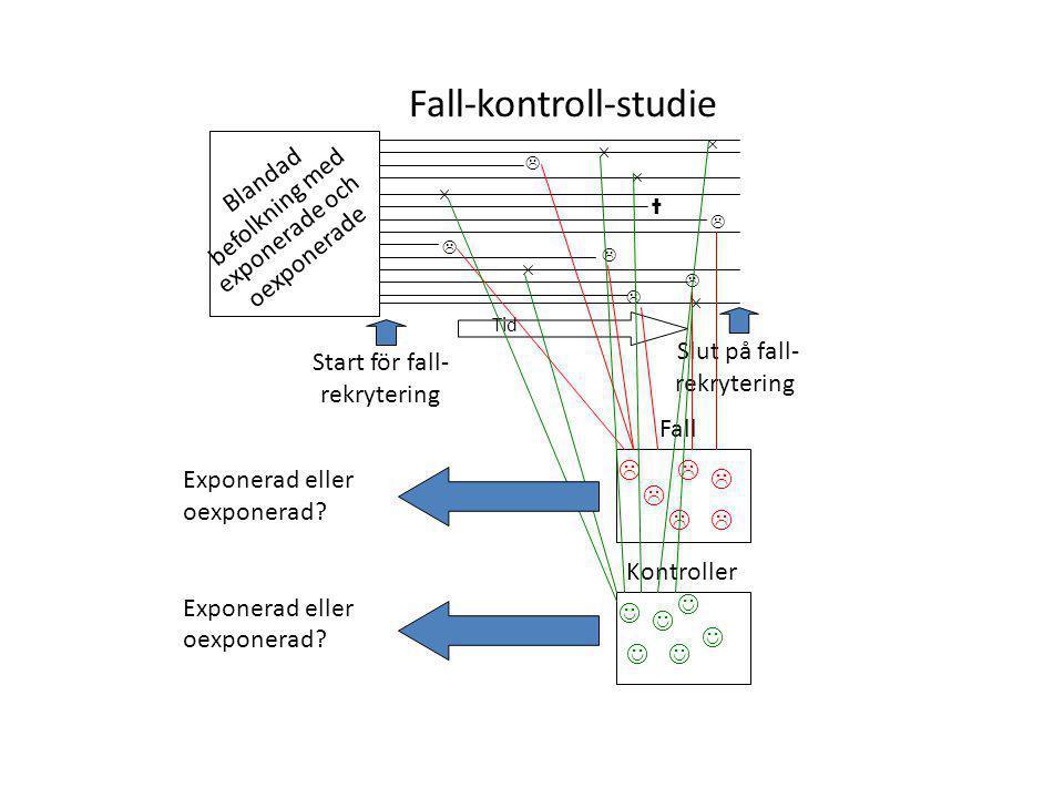 Fall-kontroll-studie