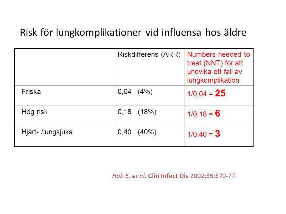 Risk för lungkomplikationer vid influensa hos äldre
