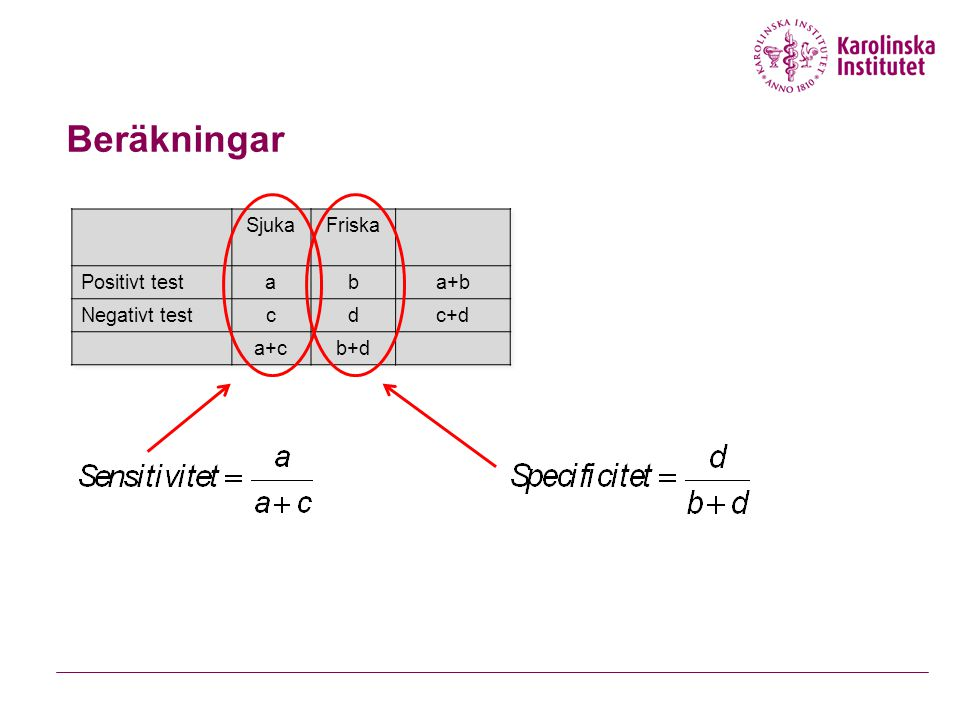 Beräkningar Sjuka Friska Positivt test a b a+b Negativt test c d c+d