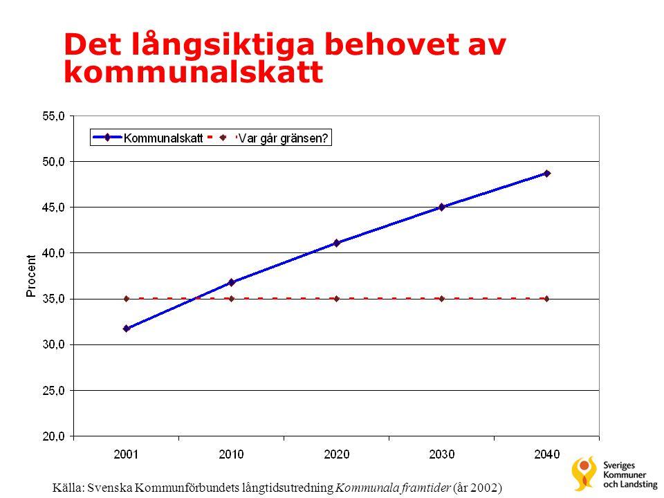 Det långsiktiga behovet av kommunalskatt