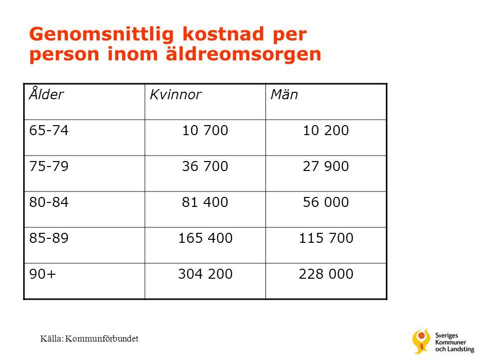 Genomsnittlig kostnad per person inom äldreomsorgen