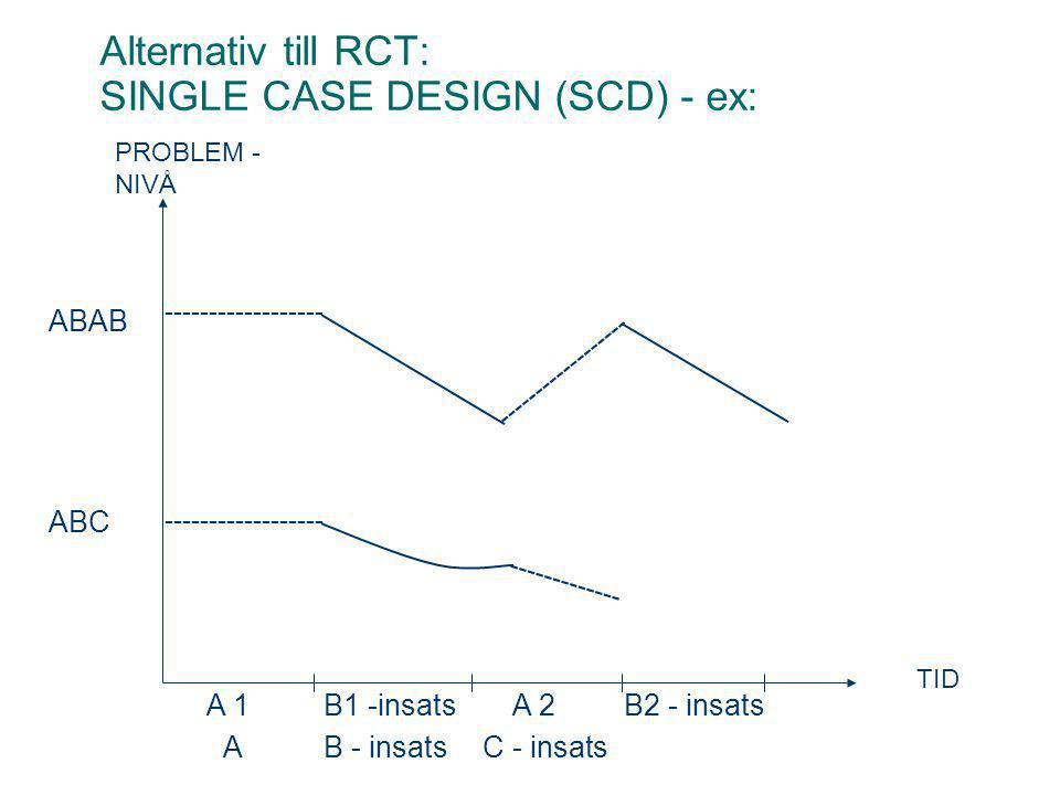 Alternativ till RCT: SINGLE CASE DESIGN (SCD) - ex: