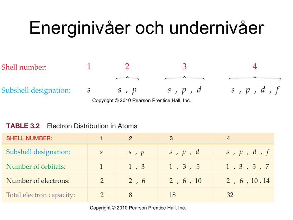 Energinivåer och undernivåer
