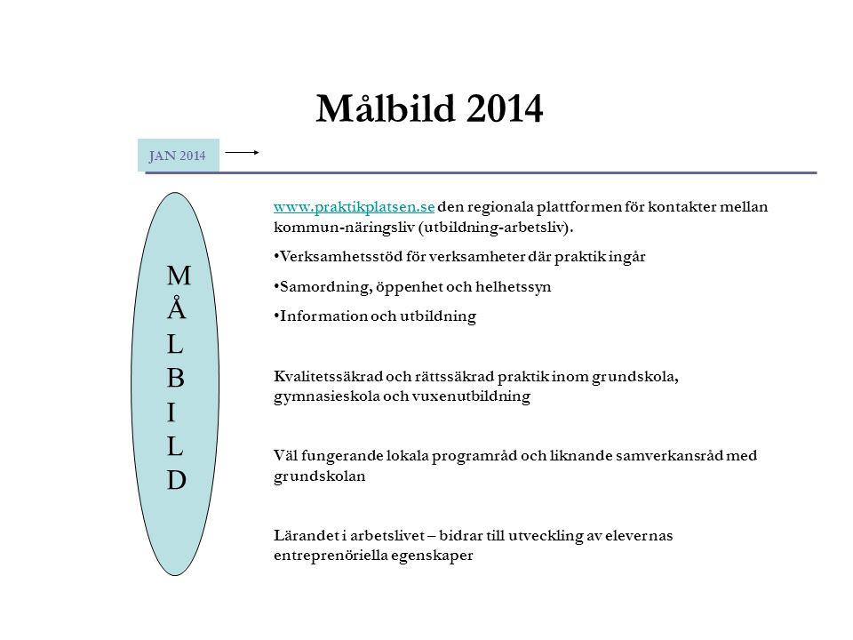 Målbild 2014 JAN 2014. www.praktikplatsen.se den regionala plattformen för kontakter mellan kommun-näringsliv (utbildning-arbetsliv).