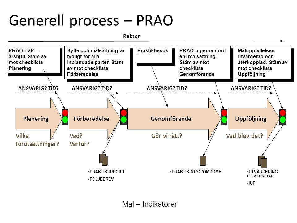 Generell process – PRAO