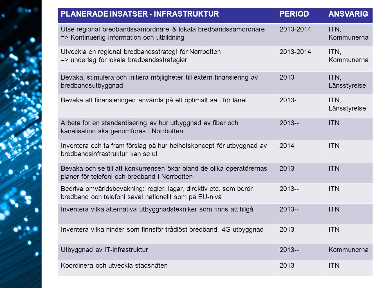 PLANERADE INSATSER - INFRASTRUKTUR PERIOD ANSVARIG